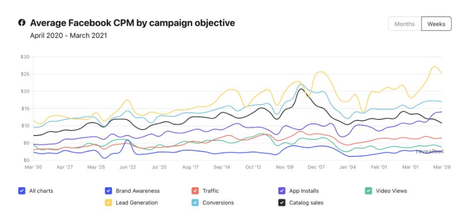 Facebook Advertising - Cost CPM