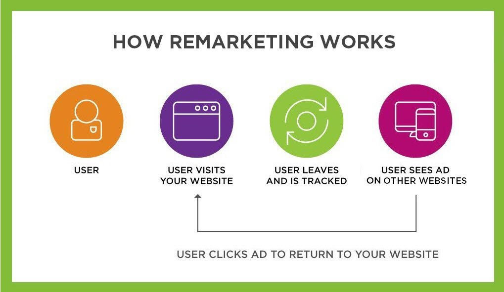 what-is-remarketing process