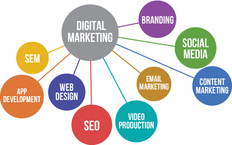 Digital marketing services in Faridabad by Tech9logy Creators
