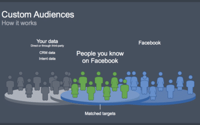 Best ways to Use Facebook Custom Audiences for Custom Remarketing