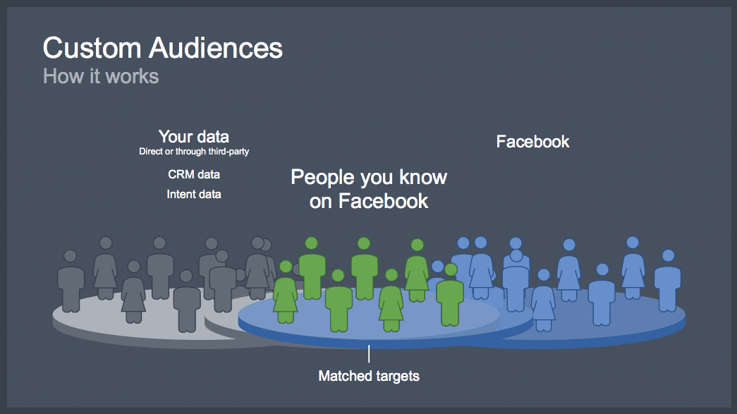 Best ways to Use Facebook Custom Audiences for Custom Remarketing