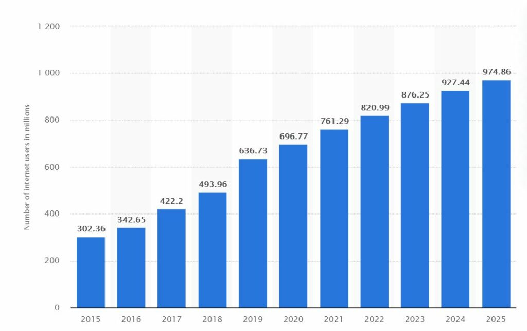 digital marketing jobs - digital marketing forecast to 2025