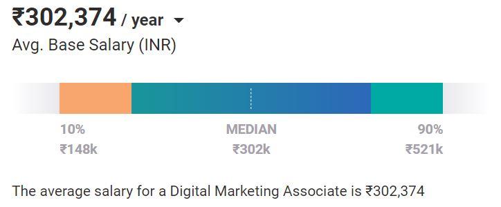 digital marketing jobs - salary for Digital Marketing Associate