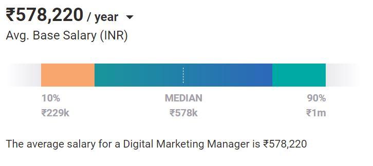 digital marketing jobs - salary for digital marketing manager