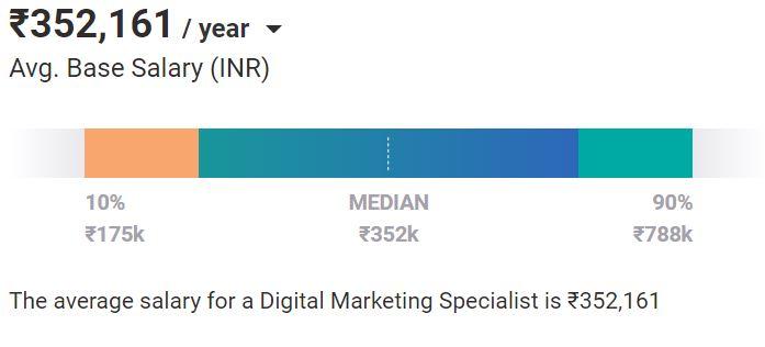 digital marketing jobs - salary for digital marketing specialist