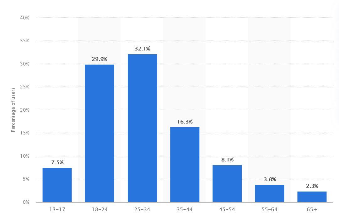 igtv vs youtube - instagram statistics