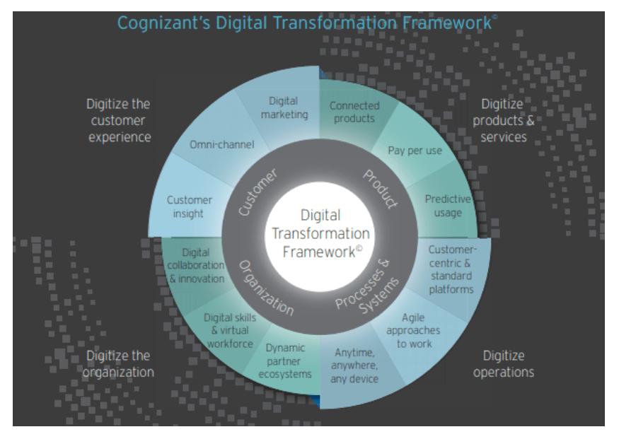 Digital Transformation in Business Cognizant's Digital Transformation Framework