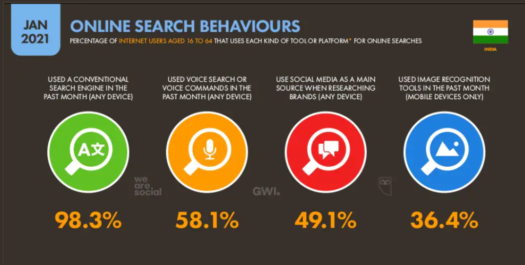 Benefits of search engine marketing - Data reportal statistic