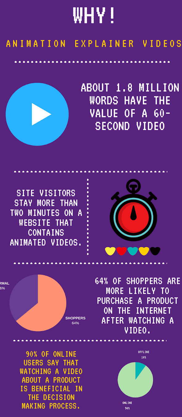 Increase Conversion Rate Using Animated Videos