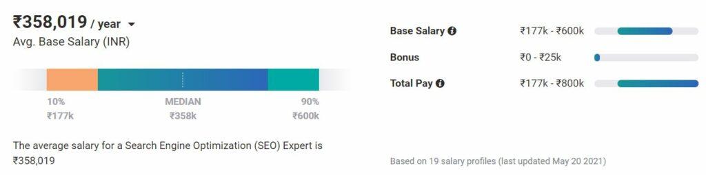 benefits of seo - seo expert salary