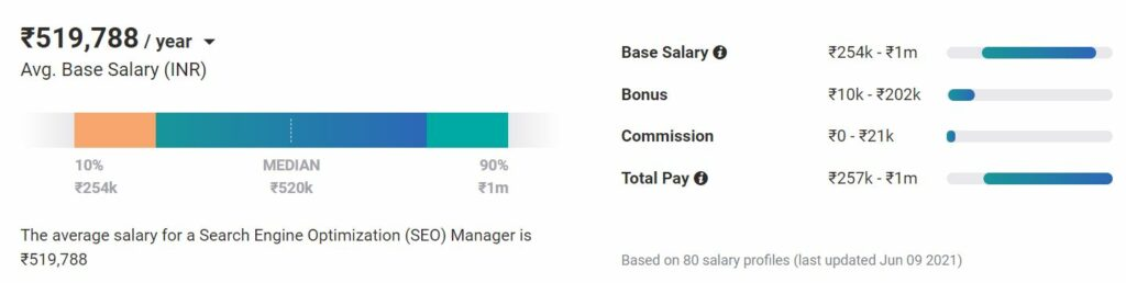 benefits of seo - seo manager salary