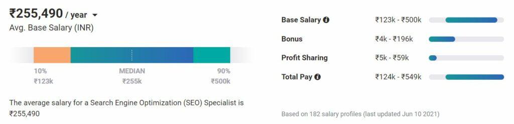 benefits of seo - seo specialist salary