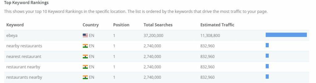 benefits of seo - zomato keyword rank