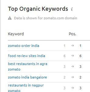 Zomato Organic keywords rank