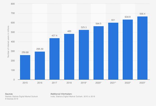 digital marketing career growth - scope of digital marketing