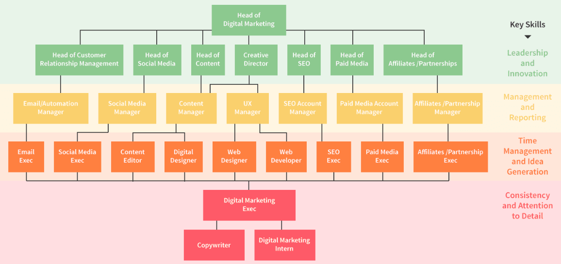Digital-Marketing-Hierarchy
