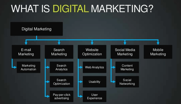 Digital-Marketing-Parts