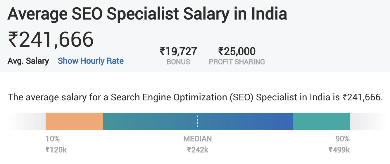 Digital Marketing Skills - SEO - Average Salary