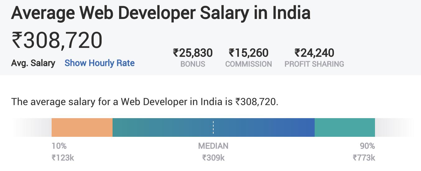 Digital Marketing Skills - Website Development - Average Salary