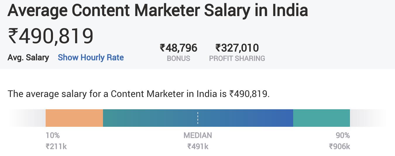 Digital Marketing Skills - Content Marketing - Average Salary
