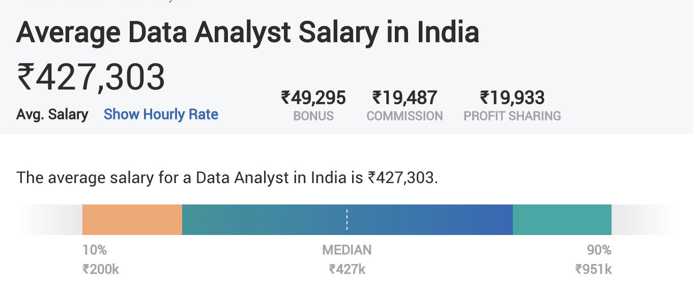 Digital Marketing Skills - Analytics - Average Salary