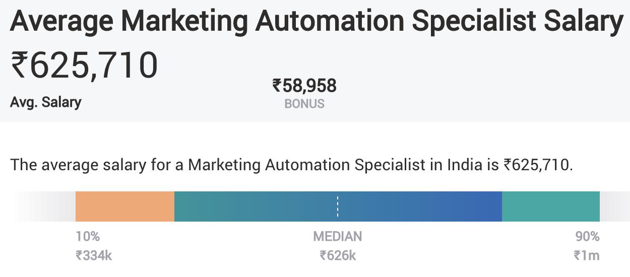 Digital Marketing Skills - Marketing Automation - Average Salary