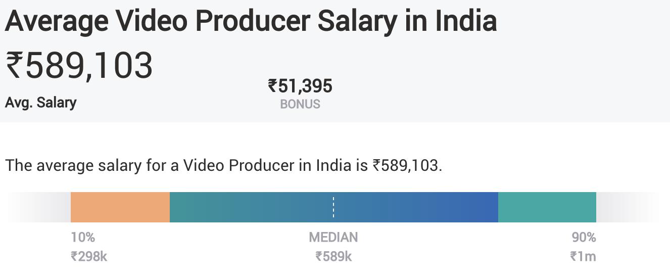 Digital Marketing Skills - Video Production - Average Salary