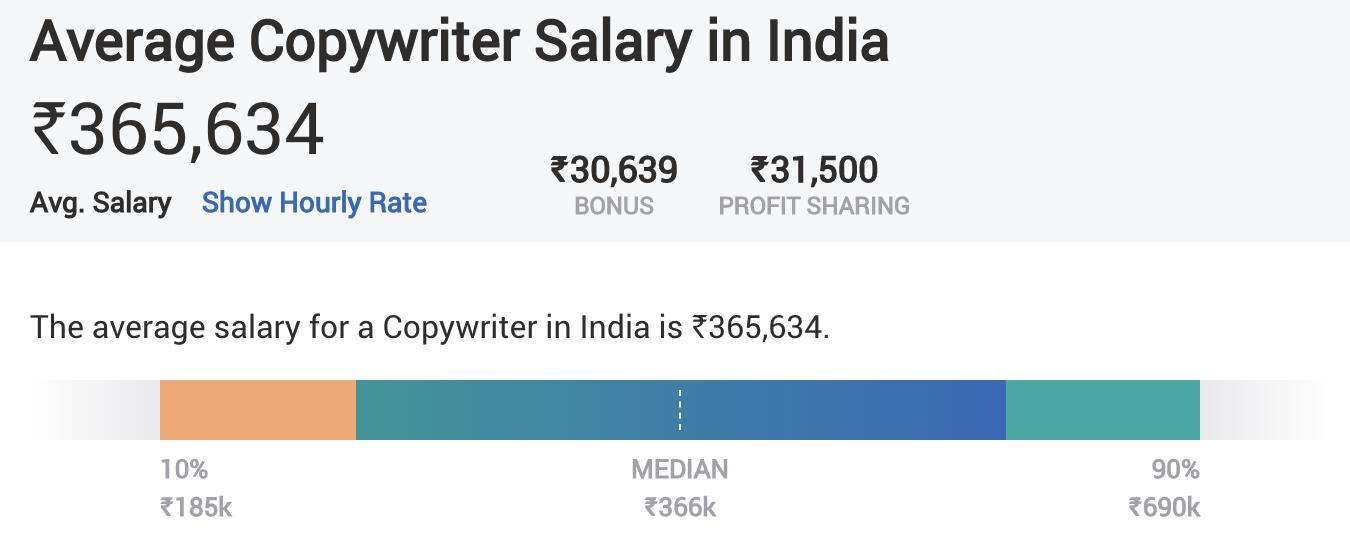 Digital Marketing Skills - Copywriting - Average Salary