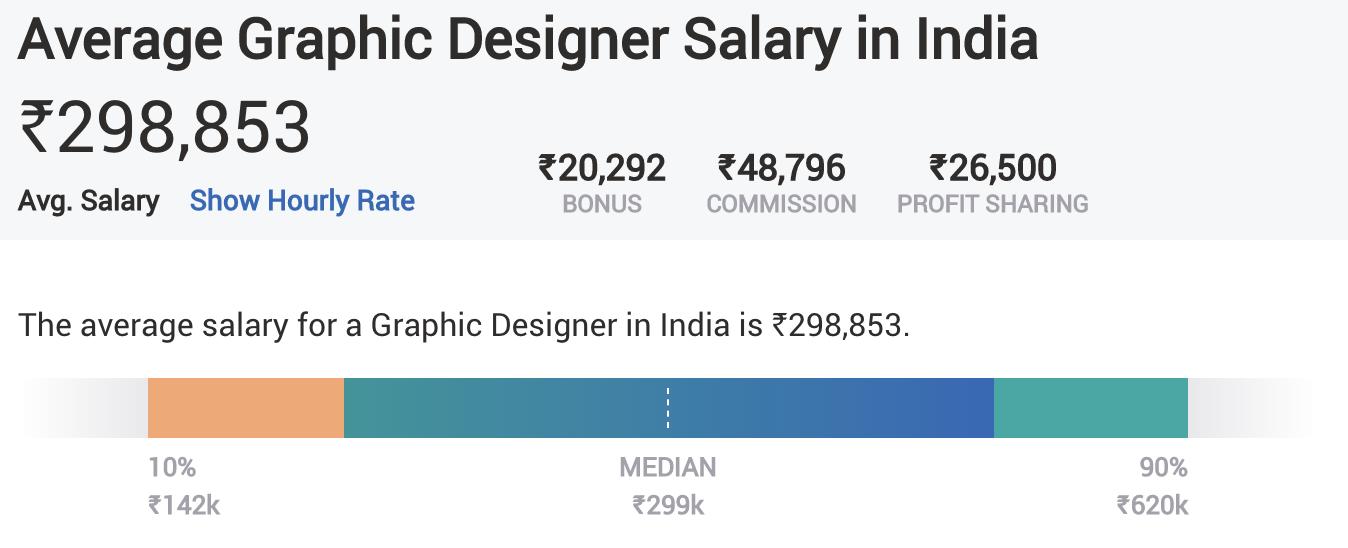 Digital Marketing Skills - Design Fundamentals - Average Salary