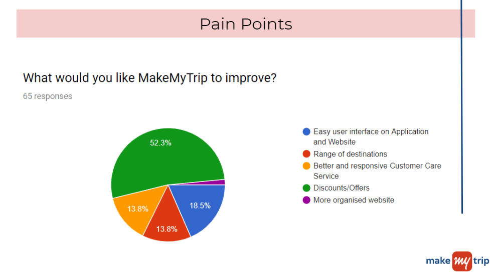 MakeMyTrip Marketing Strategy-Competitors