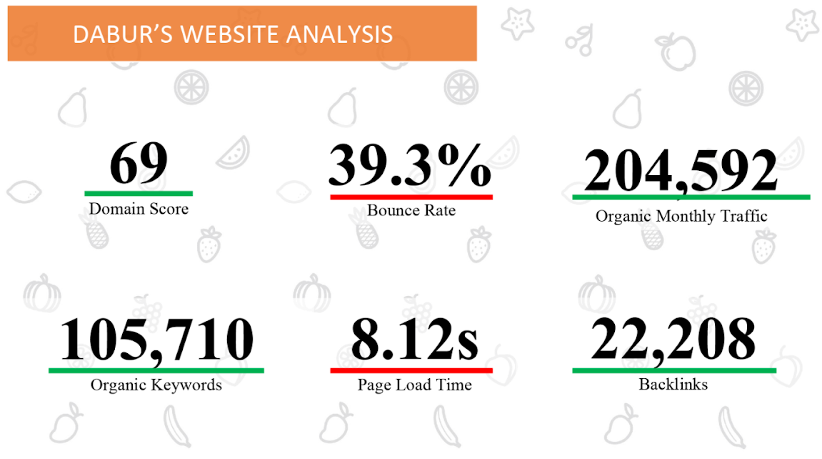 FMCG Digital Marketing Strategy Dabur's website Analysis