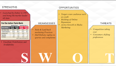 FMCG Digital Marketing Strategy SWOT Analysis