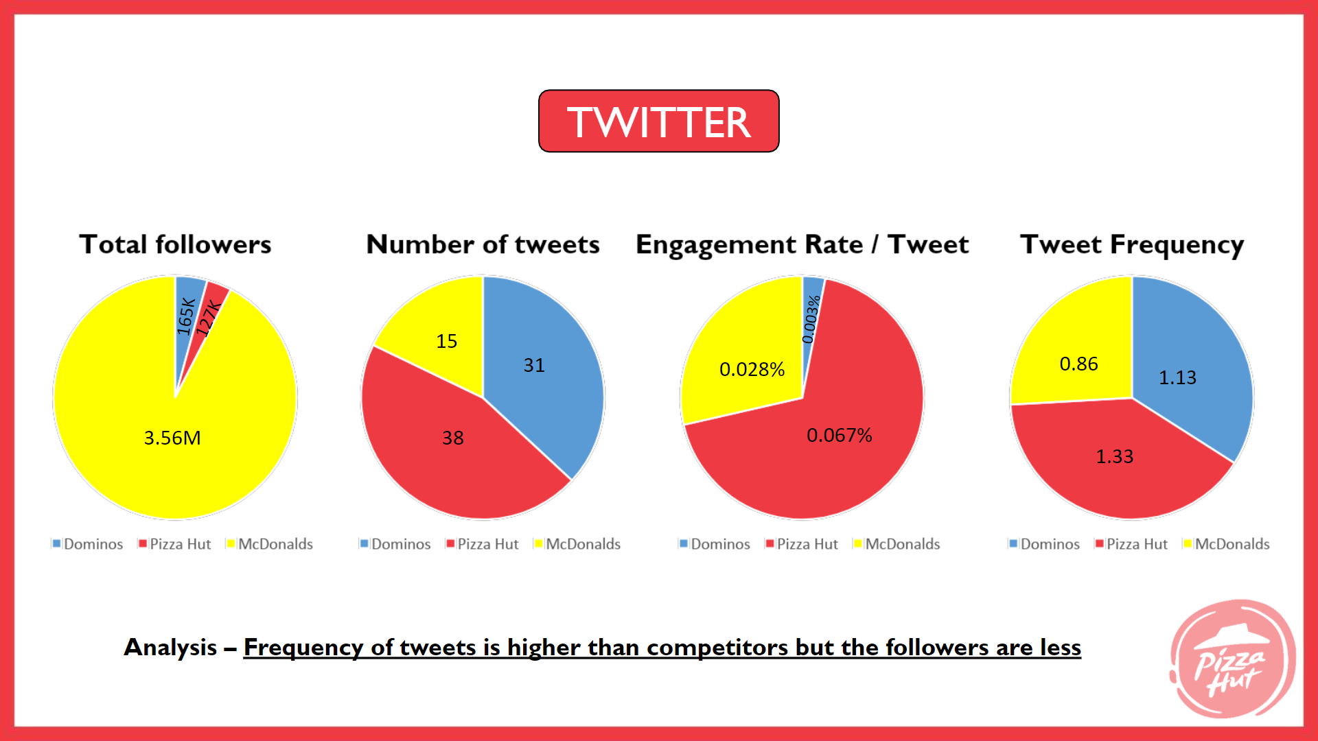 Twitter Analysis - Pizza Hut Marketing and Advertising Strategy