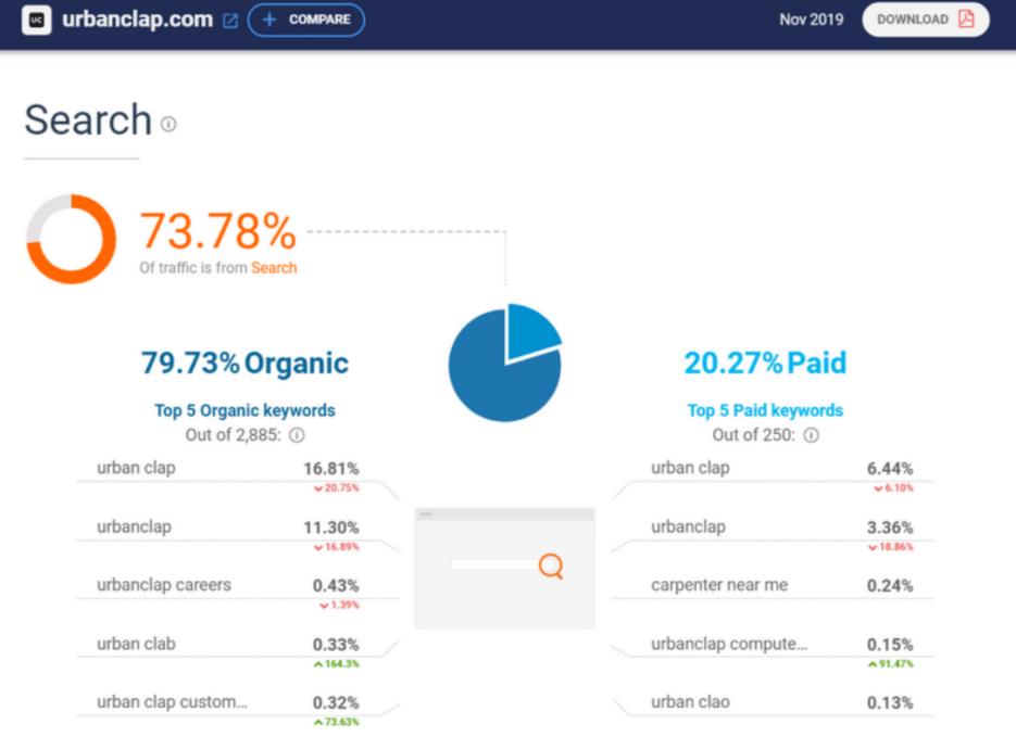 Website Traffic - Urban Company Marketing Strategy and Case Study