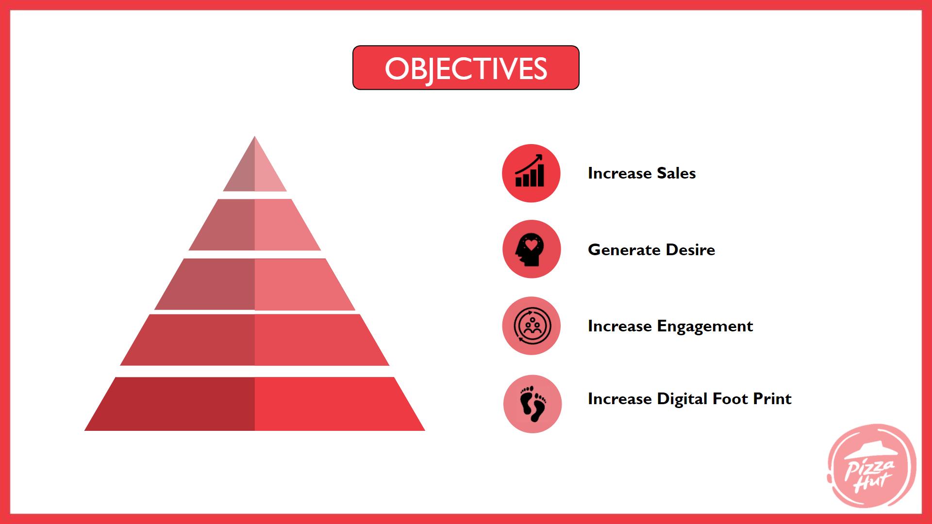 pizza hut marketing strategy Campaign Objectives - Pizza Hut Marketing and Advertising Strategy