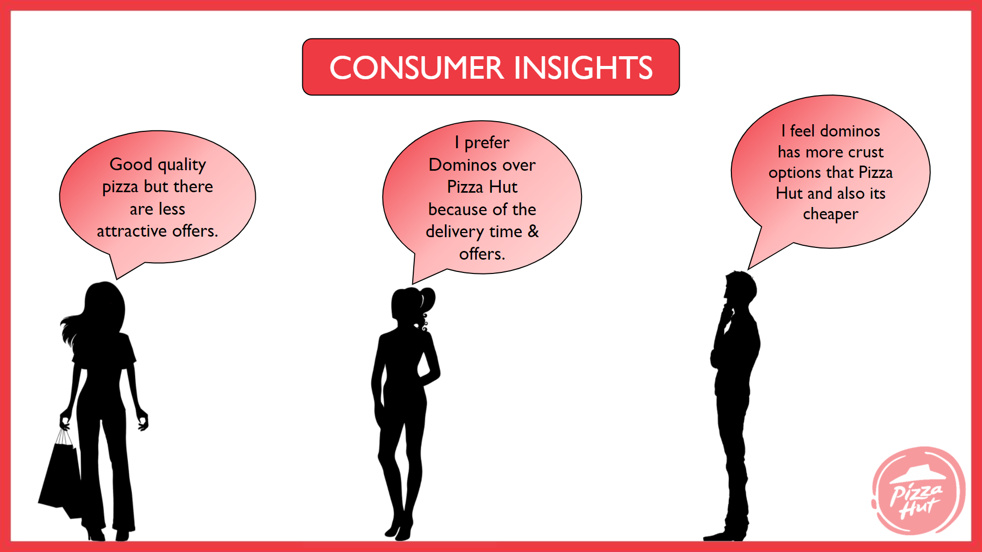 pizza hut marketing strategy Consumer Insights - Pizza Hut Marketing and Advertising Strategy