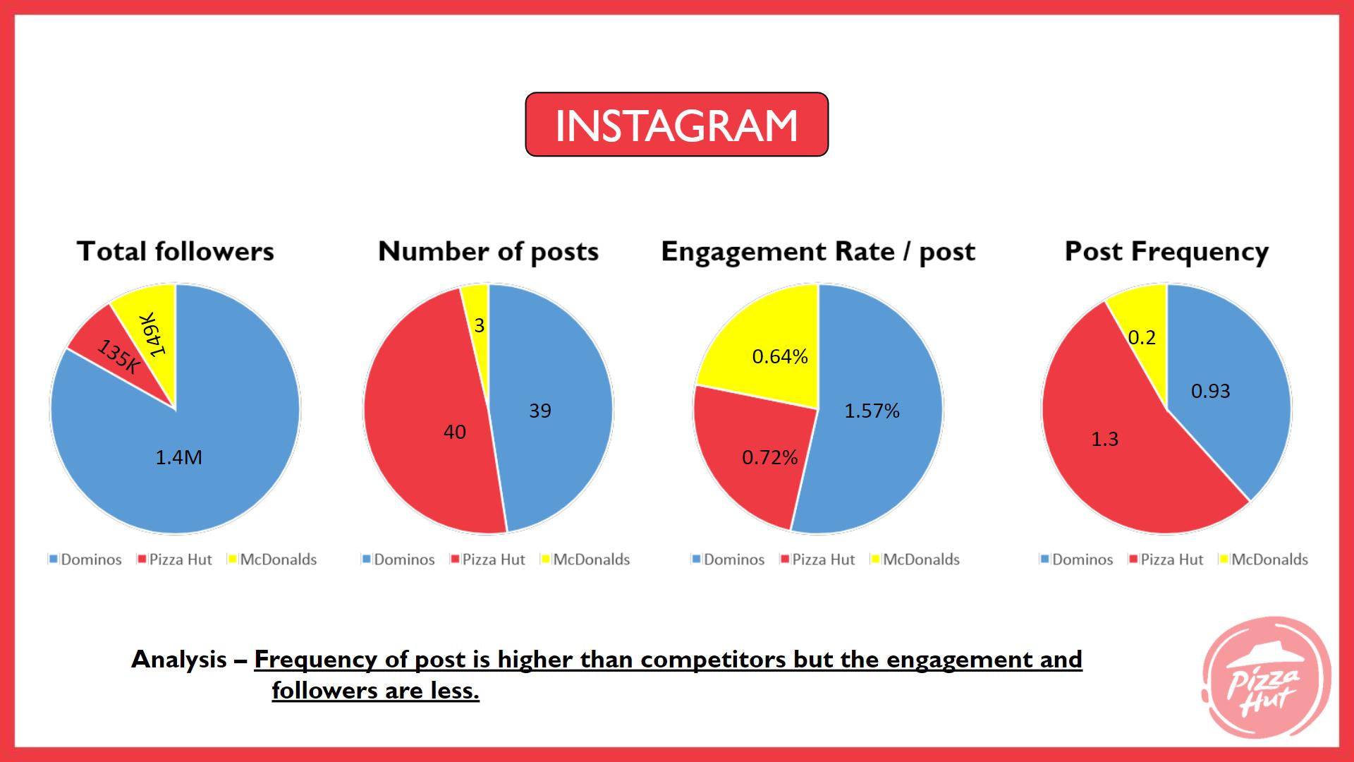 pizza hut marketing strategy Instagram Analysis - Pizza Hut Marketing and Advertising Strategy