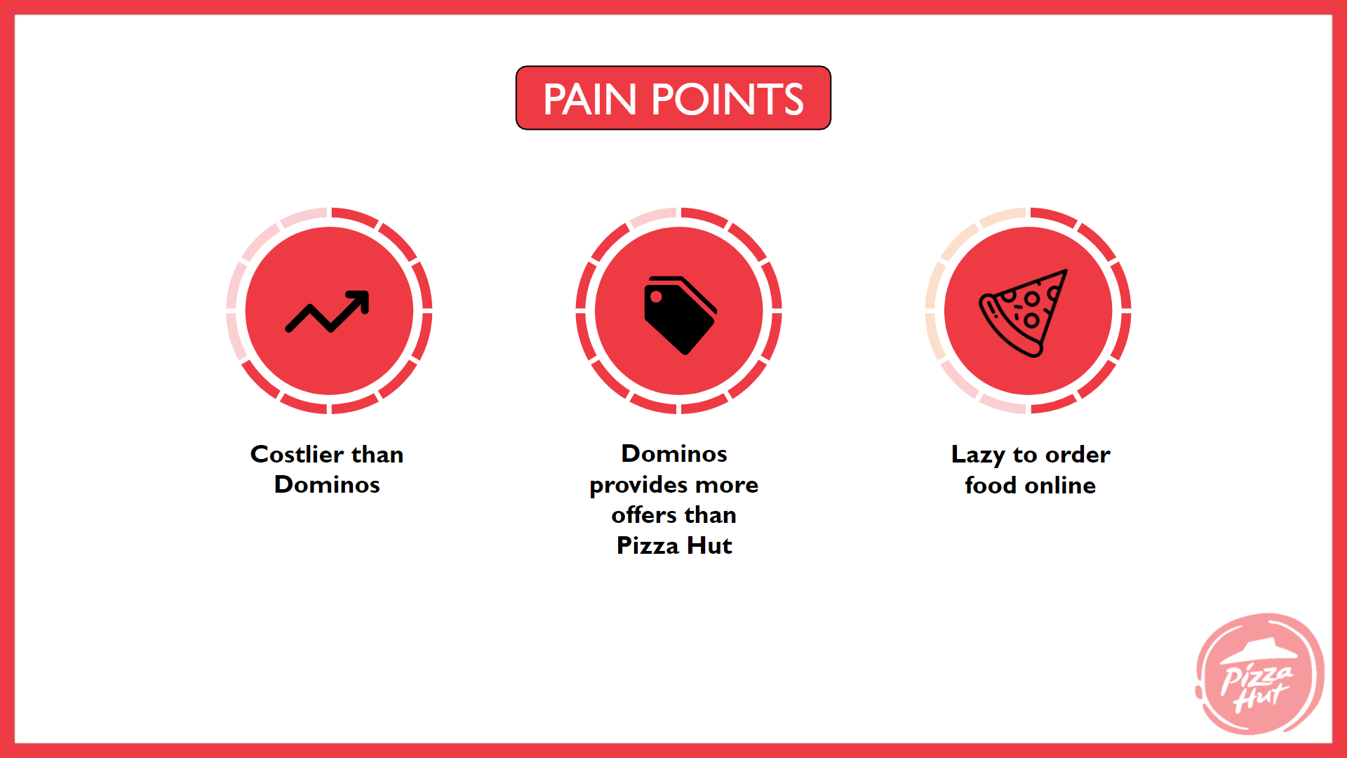 pizza hut marketing strategy Pain Point Analysis - Pizza Hut Marketing and Advertising Strategy