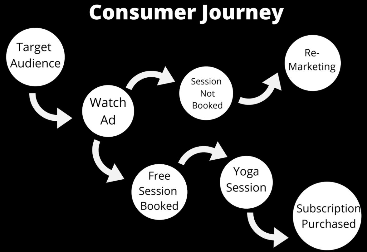 urbanclap marketing strategy Consumer Jounrey -Urban Company Marketing Strategy and Case Study