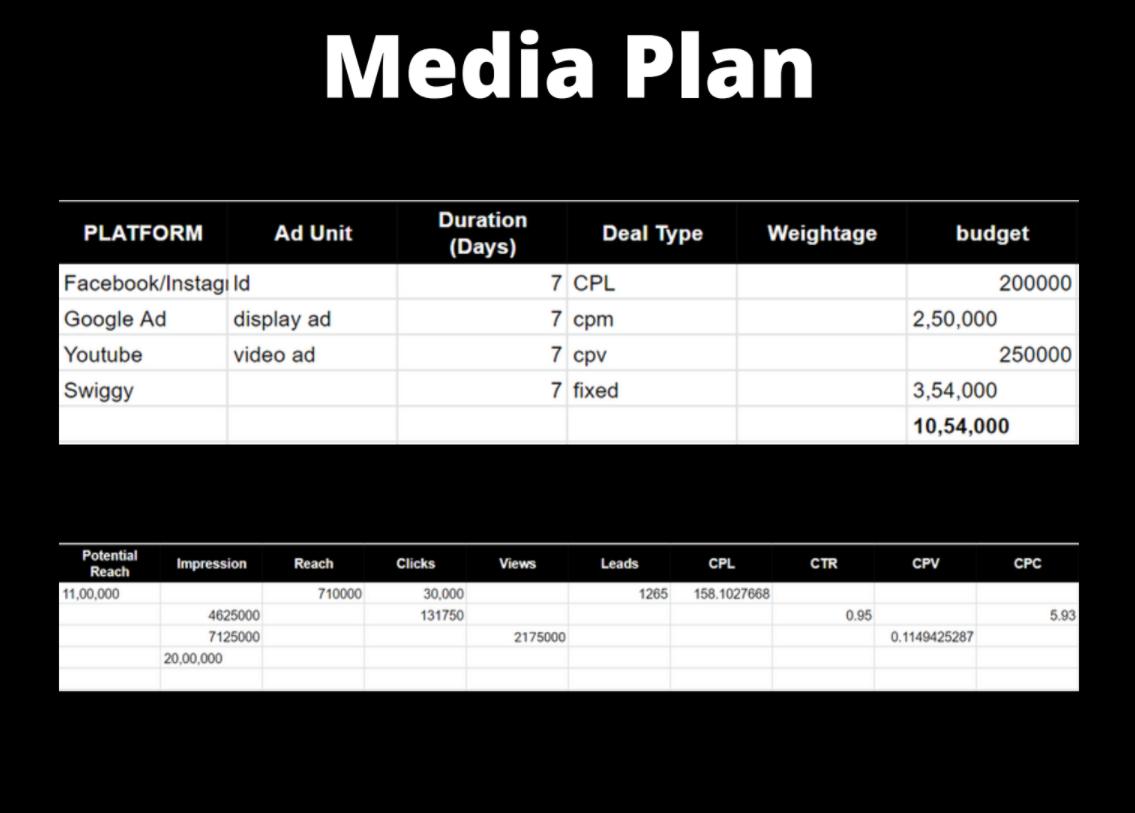urbanclap marketing strategy Media Plan - Urban Company Marketing Strategy and Case Study