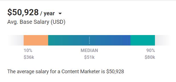 Digital Marketing Skills - Content Marketing - Average Salary Global