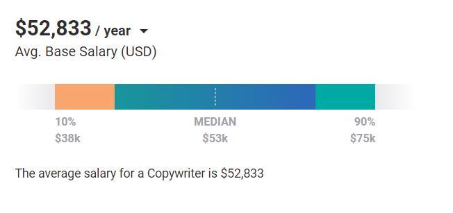 Digital Marketing Skills - Copywriting - Average Salary Global