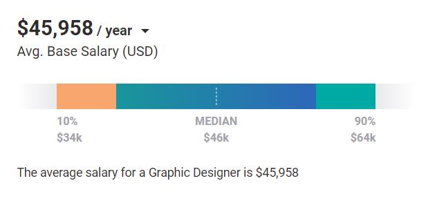 Digital Marketing Skills - Design Fundamentals - Average Salary Global