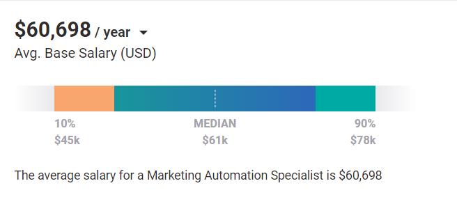 Digital Marketing Skills - Marketing Automation - Average Salary Global