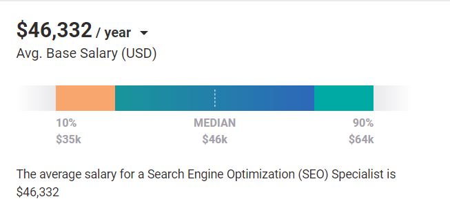 Digital Marketing Skills - SEO - Average Salary Global