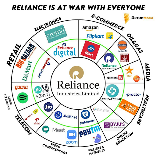 Case Study on Marketing Strategy of Reliance - Reliance's Competitors Analysis