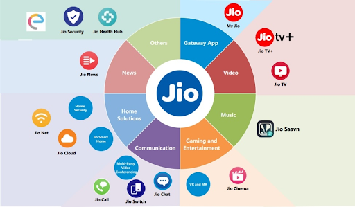 Case Study on Marketing Strategy of Reliance - Reliance's Marketing Mix - Product - Reliance Jio