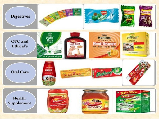 Dabur Marketing Strategy and SWOT Analysis - Product Mix