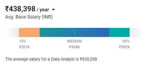 Digital marketing salary in India