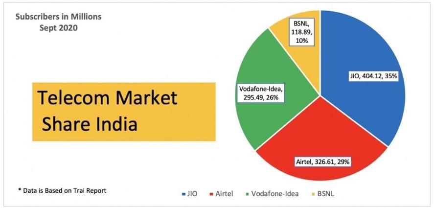 Marketing Strategy of Jio - A Case Study - Competitors Analysis - Post Jio